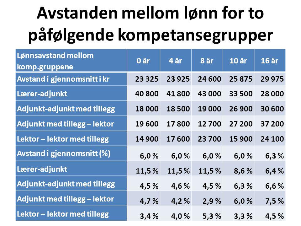 Avstanden mellom lønn for to påfølgende kompetansegrupper Lønnsavstand mellom komp.gruppene 0 år4 år8 år10 år16 år Avstand i gjennomsnitt i kr23 32523
