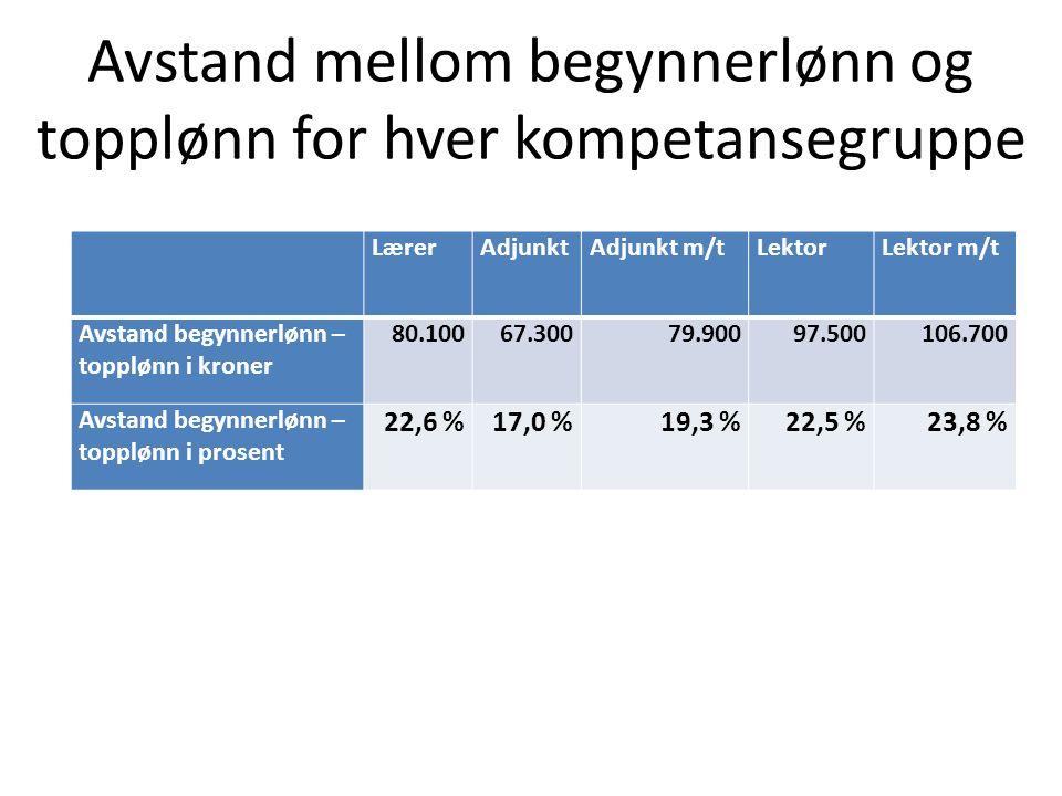 Avstand mellom begynnerlønn og topplønn for hver kompetansegruppe LærerAdjunktAdjunkt m/tLektorLektor m/t Avstand begynnerlønn – topplønn i kroner 80.10067.30079.90097.500106.700 Avstand begynnerlønn – topplønn i prosent 22,6 %17,0 %19,3 %22,5 %23,8 %