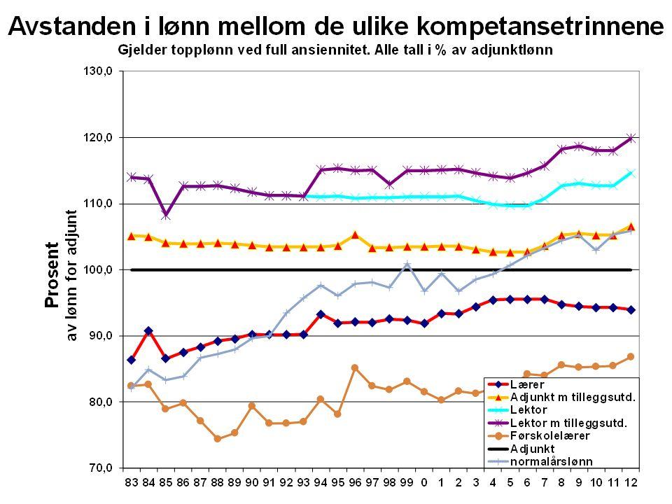Kommentar til forr.lysark - topplønn Også her nærmet kompetansegruppene seg hverandre til 2006.