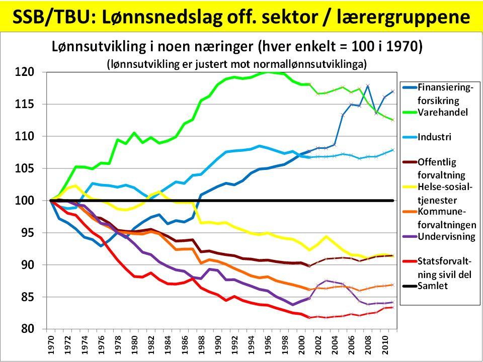 Stort lønnsnedslag for våre yrkesgrupper SSB/TBU: Lønnsnedslag off. sektor / lærergruppene
