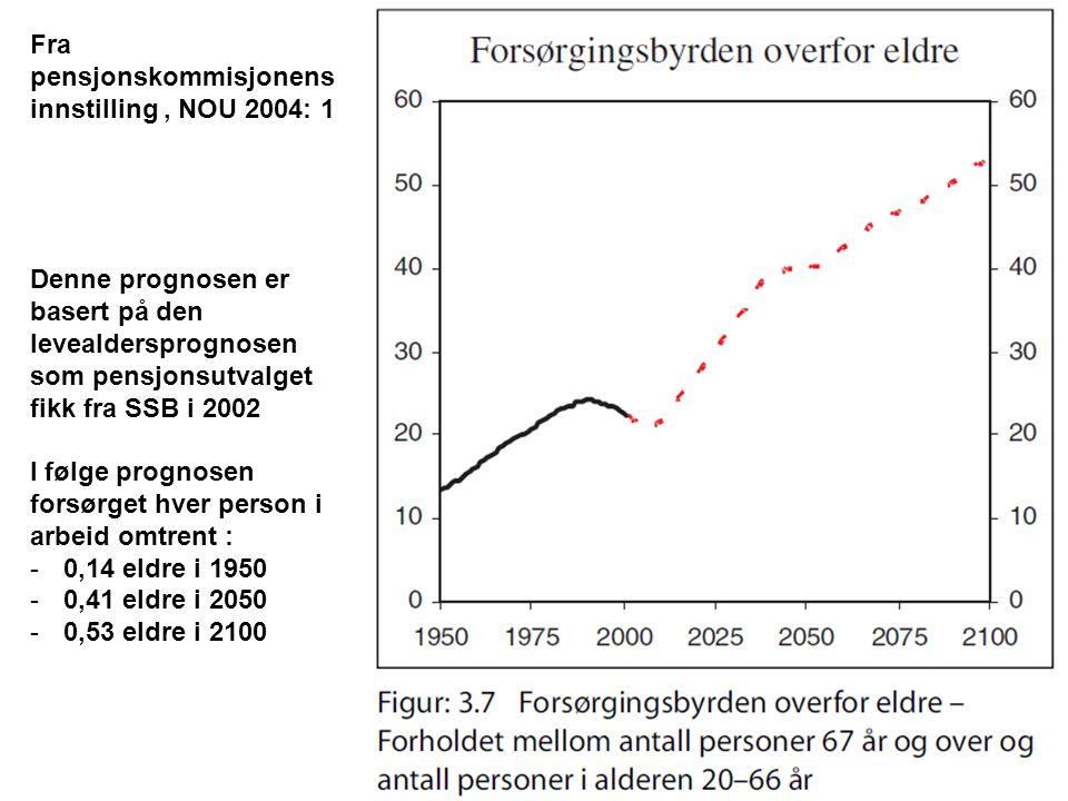 Fra pensjonskommisjonens innstilling, NOU 2004: 1 Denne prognosen er basert på den levealdersprognosen som pensjonsutvalget fikk fra SSB i 2002 I følge prognosen forsørget hver person i arbeid omtrent : -0,14 eldre i 1950 -0,41 eldre i 2050 -0,53 eldre i 2100