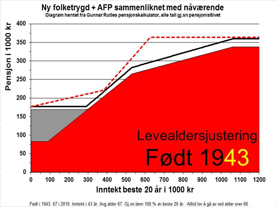 Levealdersjustering Født 1943