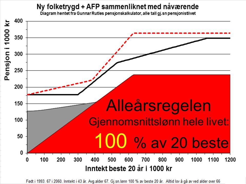 Alleårsregelen Gjennomsnittslønn hele livet: 100 % av 20 beste