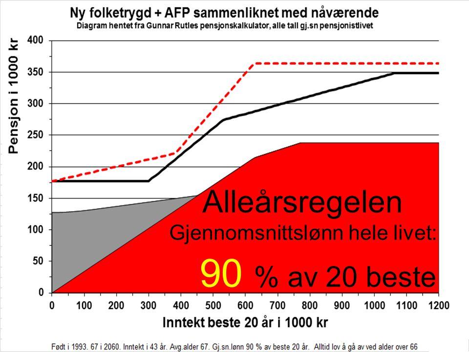 Alleårsregelen Gjennomsnittslønn hele livet: 90 % av 20 beste