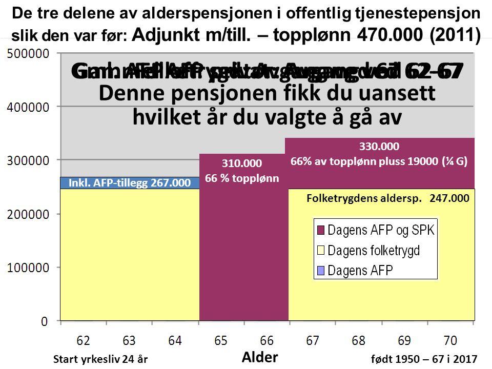 57 AFP fra 62 år.Regler. Fallgruver.