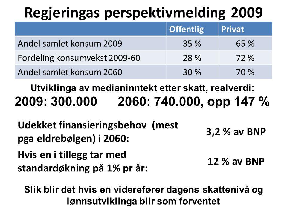 Regjeringas perspektivmelding 2009 OffentligPrivat Andel samlet konsum 200935 %65 % Fordeling konsumvekst 2009-6028 %72 % Andel samlet konsum 206030 %70 % Udekket finansieringsbehov (mest pga eldrebølgen) i 2060: 3,2 % av BNP Hvis en i tillegg tar med standardøkning på 1% pr år: 12 % av BNP Slik blir det hvis en viderefører dagens skattenivå og lønnsutviklinga blir som forventet Utviklinga av medianinntekt etter skatt, realverdi: 2009: 300.000 2060: 740.000, opp 147 %