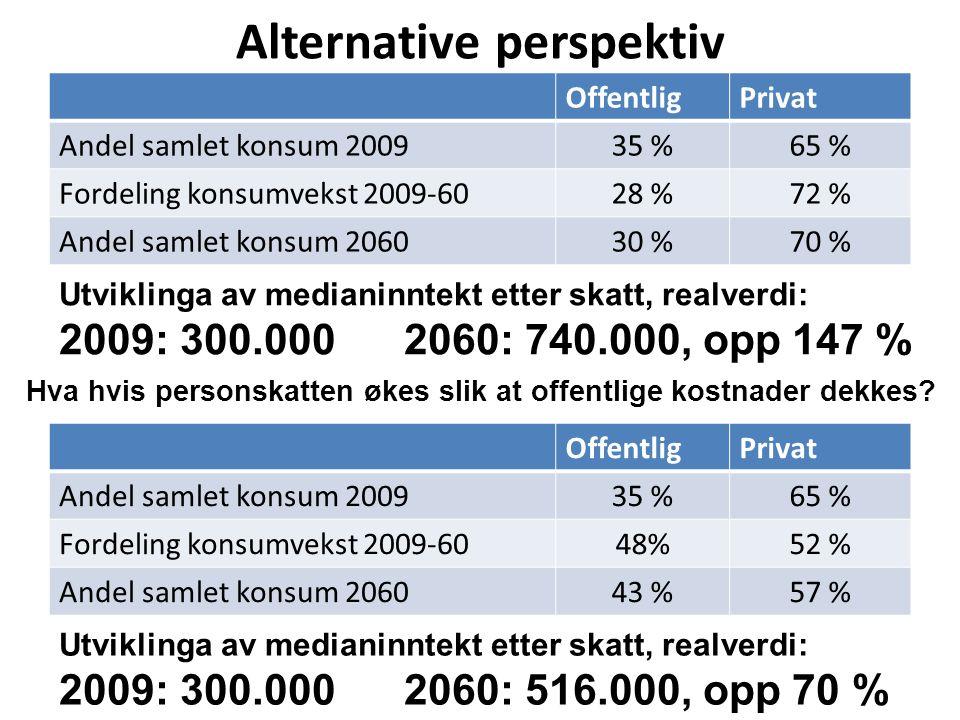 Alternative perspektiv OffentligPrivat Andel samlet konsum 200935 %65 % Fordeling konsumvekst 2009-6028 %72 % Andel samlet konsum 206030 %70 % Hva hvis personskatten økes slik at offentlige kostnader dekkes.