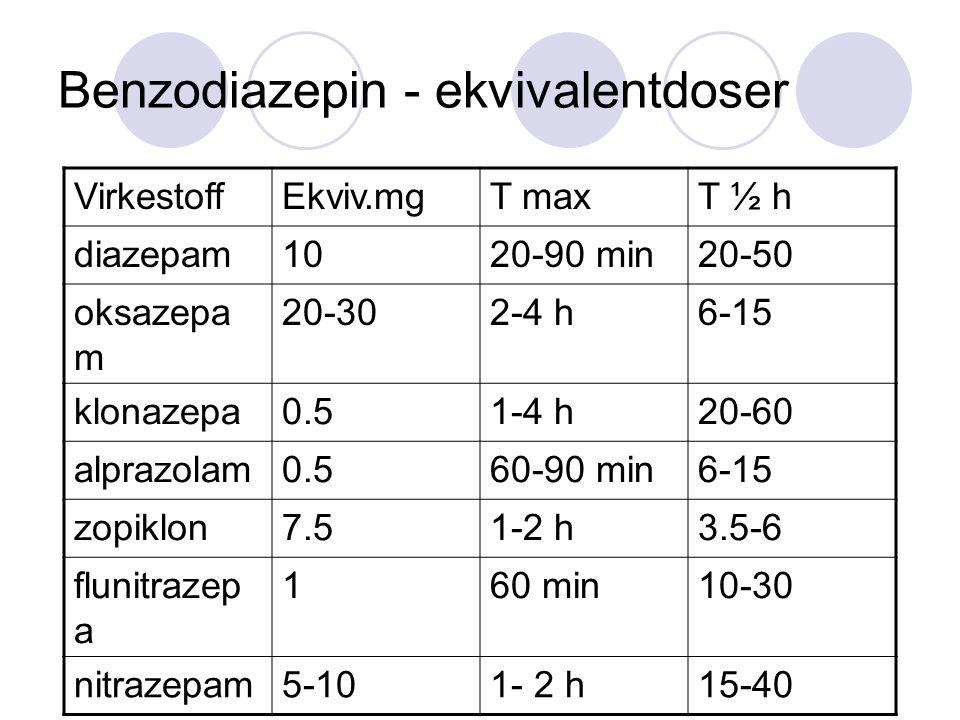 Benzodiazepin - ekvivalentdoser VirkestoffEkviv.mgT maxT ½ h diazepam1020-90 min20-50 oksazepa m 20-302-4 h6-15 klonazepa0.51-4 h20-60 alprazolam0.560-90 min6-15 zopiklon7.51-2 h3.5-6 flunitrazep a 160 min10-30 nitrazepam5-101- 2 h15-40