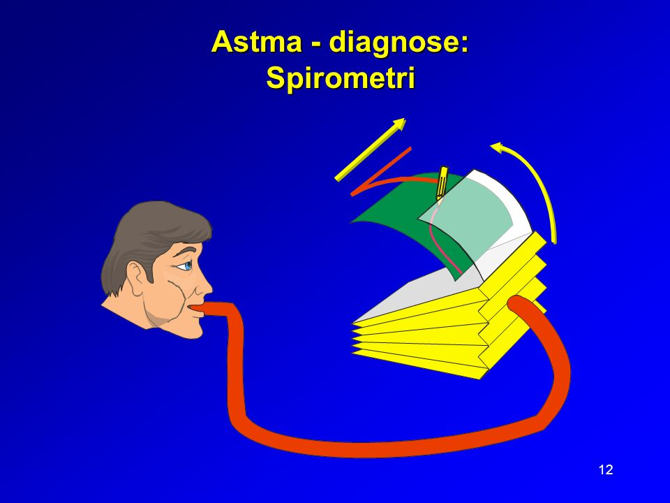 12 Astma - diagnose: Spirometri