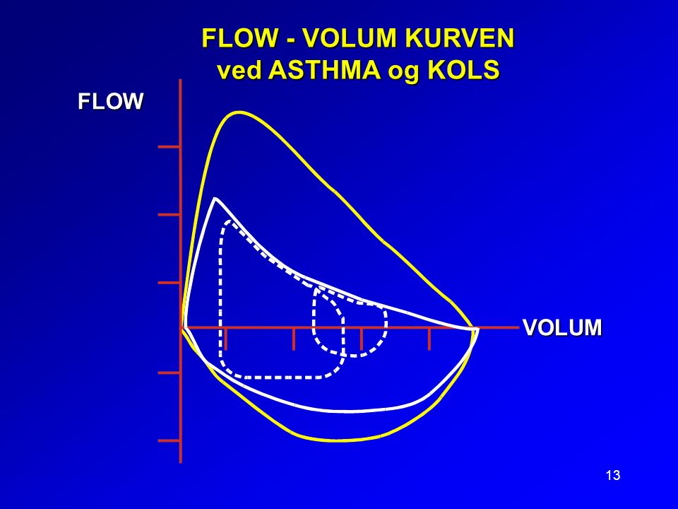 13 FLOW - VOLUM KURVEN ved ASTHMA og KOLS FLOW VOLUM