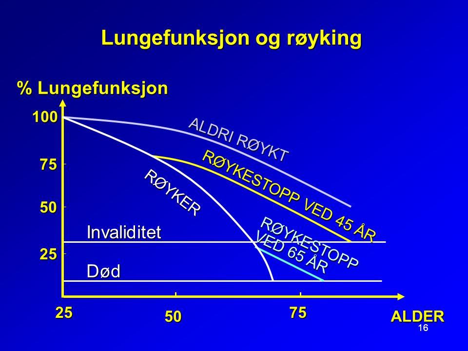 16 Lungefunksjon og røyking InvaliditetDød 100 75 50 25 % Lungefunksjon ALDER 50 7525 RØYKESTOPP VED 45 ÅR ALDRI RØYKT RØYKESTOPP VED 65 ÅR RØYKER