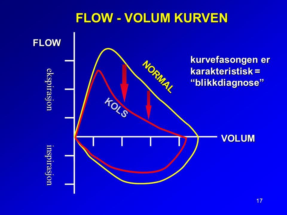 17 FLOW - VOLUM KURVEN KOLS kurvefasongen er karakteristisk = blikkdiagnose FLOW VOLUM NORMAL ekspirasjon inspirasjon