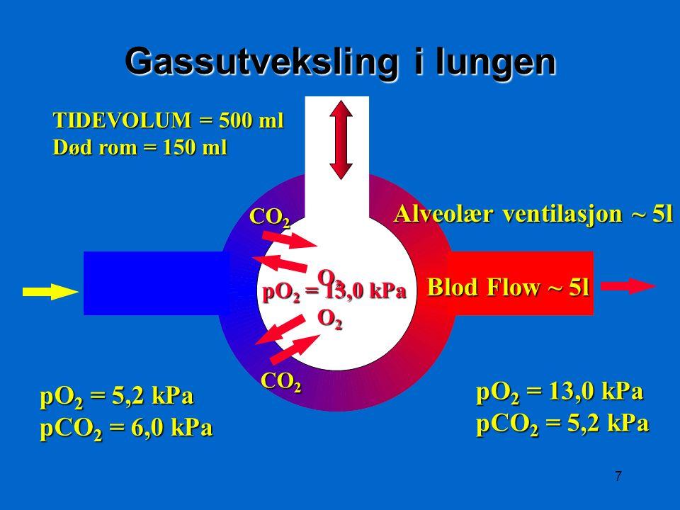 7 O2O2O2O2 CO 2 O2O2O2O2 Gassutveksling i lungen TIDEVOLUM = 500 ml Død rom = 150 ml Alveolær ventilasjon ~ 5l Blod Flow ~ 5l pO 2 = 5,2 kPa pCO 2 = 6,0 kPa pO 2 = 13,0 kPa pCO 2 = 5,2 kPa pO 2 = 13,0 kPa