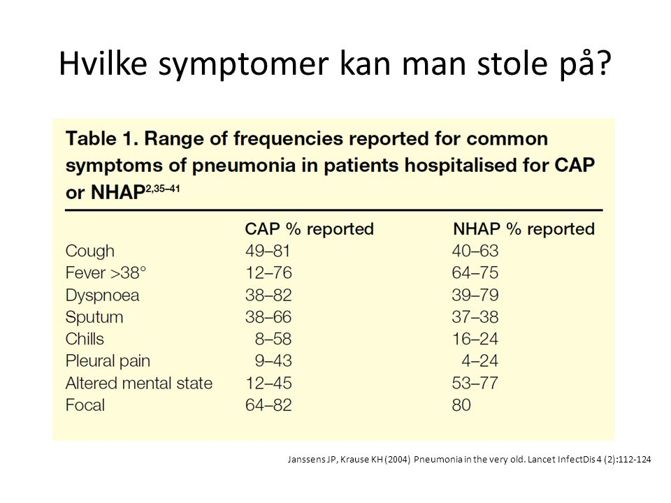 Hvilke symptomer kan man stole på? Janssens JP, Krause KH (2004) Pneumonia in the very old. Lancet InfectDis 4 (2):112-124