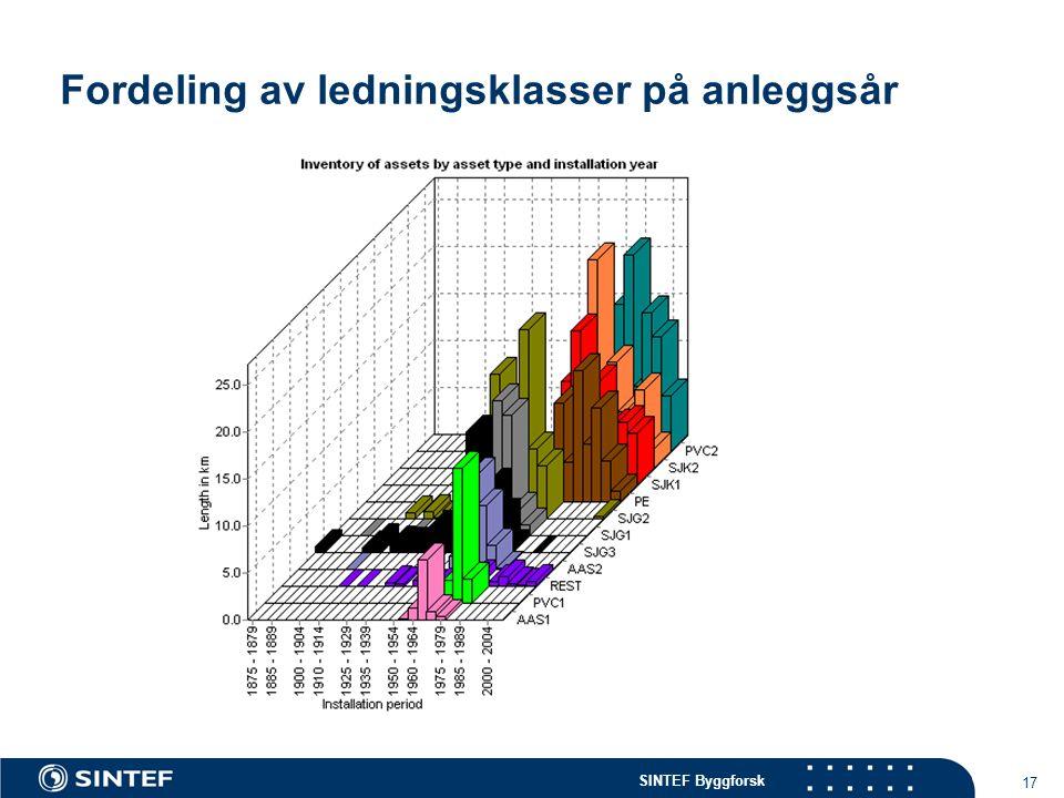 SINTEF Byggforsk 17 Fordeling av ledningsklasser på anleggsår