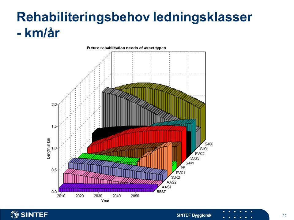 SINTEF Byggforsk 22 Rehabiliteringsbehov ledningsklasser - km/år