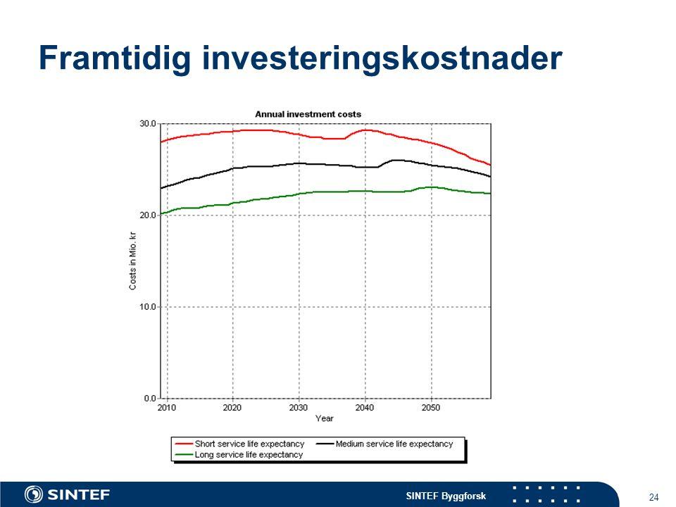SINTEF Byggforsk 24 Framtidig investeringskostnader