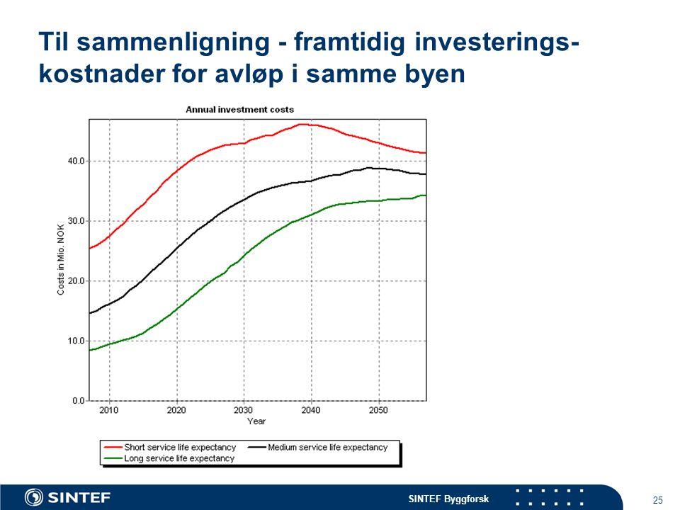 SINTEF Byggforsk 25 Til sammenligning - framtidig investerings- kostnader for avløp i samme byen