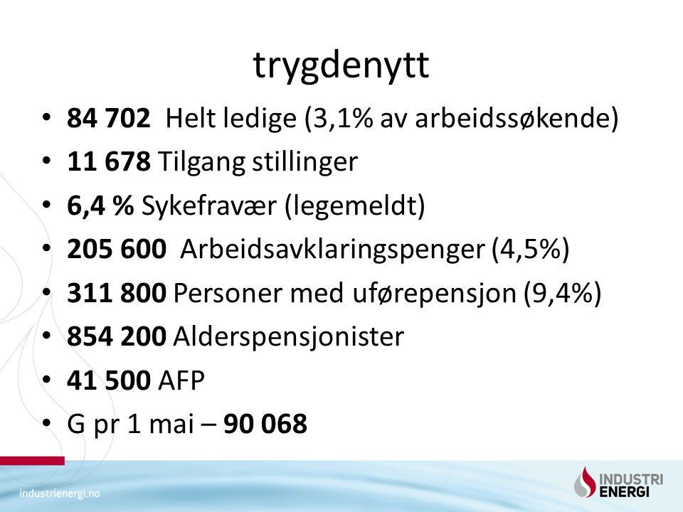 trygdenytt 84 702 Helt ledige (3,1% av arbeidssøkende) 11 678 Tilgang stillinger 6,4 % Sykefravær (legemeldt) 205 600 Arbeidsavklaringspenger (4,5%) 311 800 Personer med uførepensjon (9,4%) 854 200 Alderspensjonister 41 500 AFP G pr 1 mai – 90 068