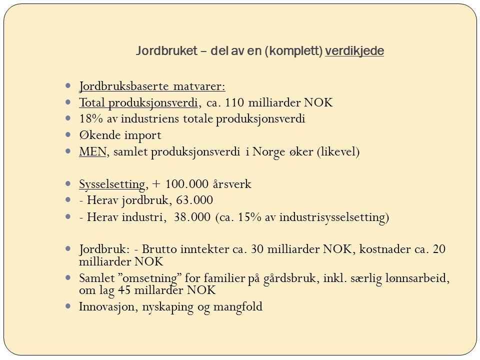 Jordbruket – del av en (komplett) verdikjede Jordbruksbaserte matvarer: Total produksjonsverdi, ca. 110 milliarder NOK 18% av industriens totale produ