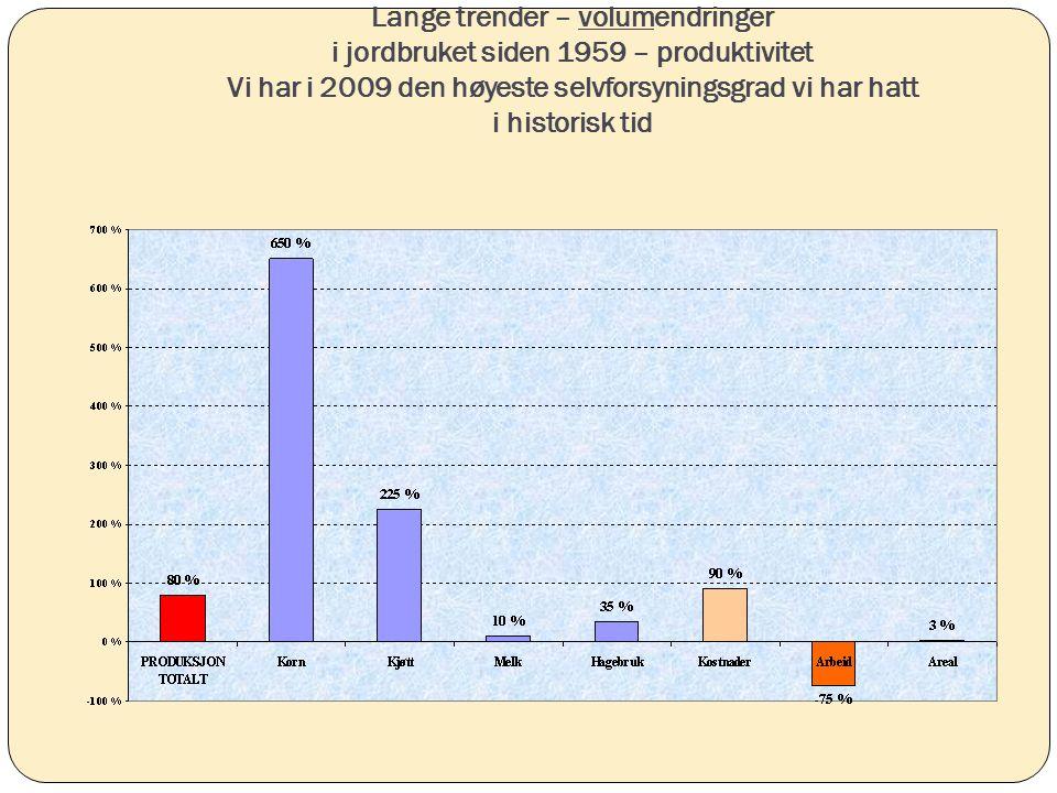 Lange trender – volumendringer i jordbruket siden 1959 – produktivitet Vi har i 2009 den høyeste selvforsyningsgrad vi har hatt i historisk tid