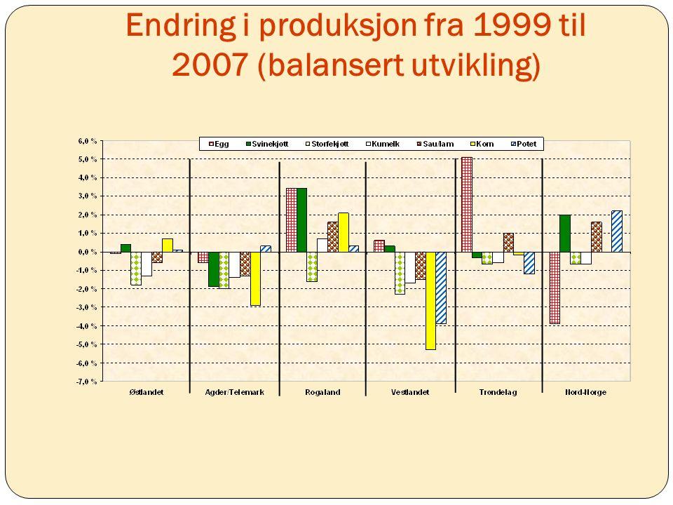 Endring i produksjon fra 1999 til 2007 (balansert utvikling)