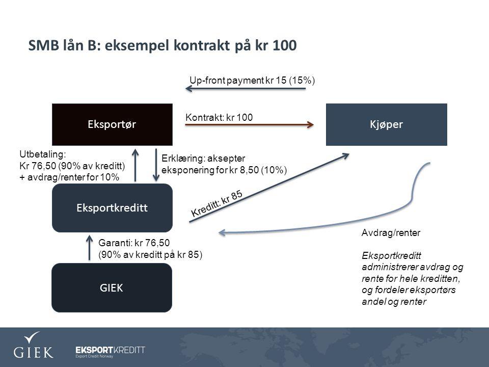 SMB lån B: eksempel kontrakt på kr 100 KjøperEksportør Eksportkreditt GIEK Kontrakt: kr 100 Up-front payment kr 15 (15%) Kreditt: kr 85 Garanti: kr 76,50 (90% av kreditt på kr 85) Erklæring: aksepter eksponering for kr 8,50 (10%) Utbetaling: Kr 76,50 (90% av kreditt) + avdrag/renter for 10% Avdrag/renter Eksportkreditt administrerer avdrag og rente for hele kreditten, og fordeler eksportørs andel og renter