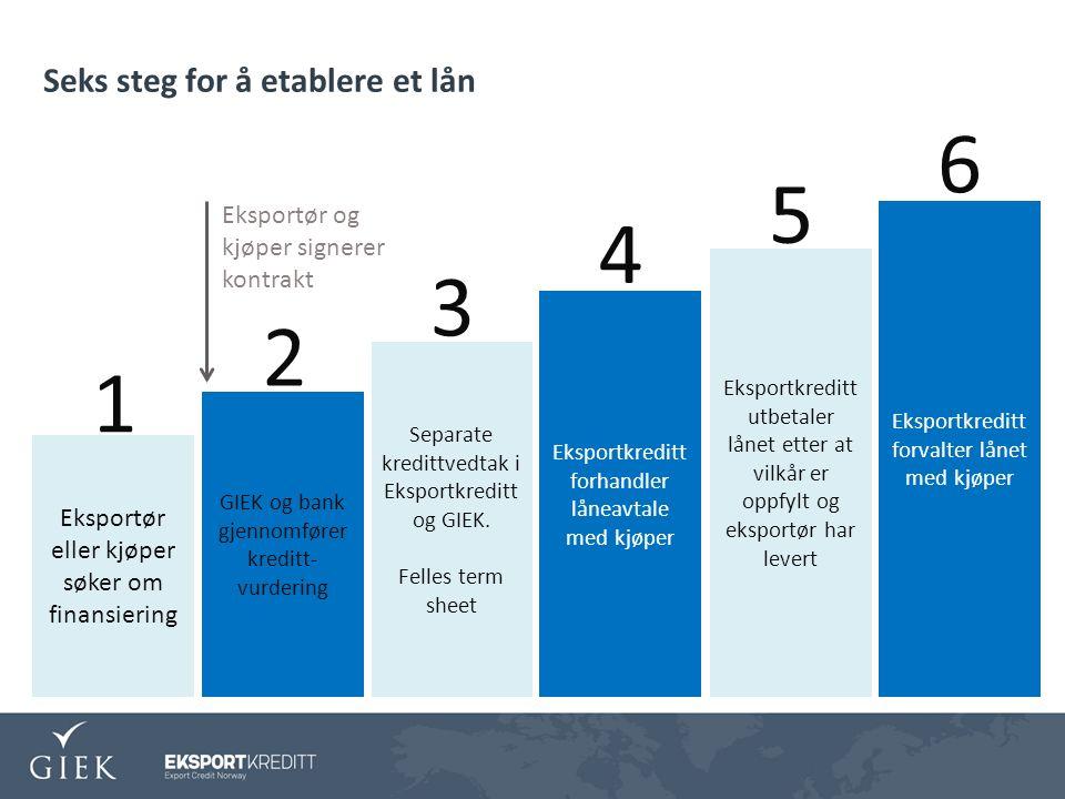 Seks steg for å etablere et lån Eksportør eller kjøper søker om finansiering GIEK og bank gjennomfører kreditt- vurdering Separate kredittvedtak i Eksportkreditt og GIEK.