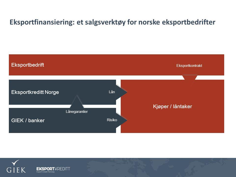 Eksportfinansiering: et salgsverktøy for norske eksportbedrifter Eksportbedrift GIEK / banker Kjøper / låntaker Eksportkreditt Norge Eksportkontrakt Lån Risiko Lånegarantier
