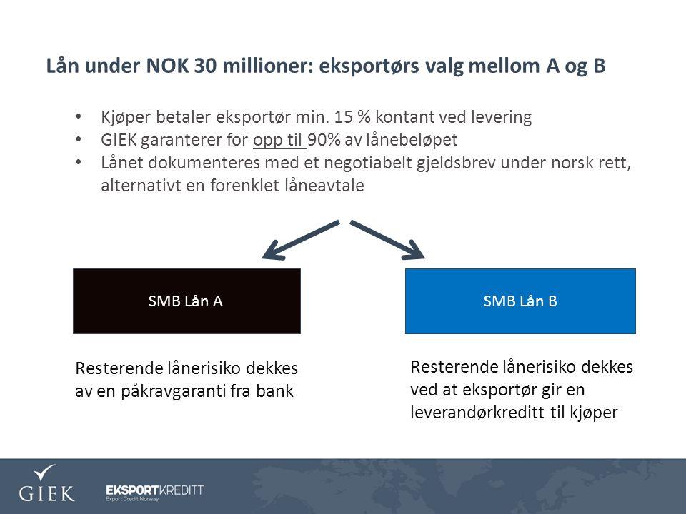 Lån under NOK 30 millioner: eksportørs valg mellom A og B SMB Lån ASMB Lån B Resterende lånerisiko dekkes av en påkravgaranti fra bank Resterende lånerisiko dekkes ved at eksportør gir en leverandørkreditt til kjøper Kjøper betaler eksportør min.
