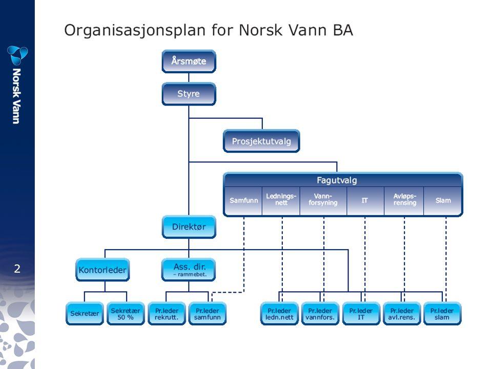 3 Prosjektsystemet i Norsk Vann Programperioder: 2004 2005 – 2008 2009 – 2012 Innbetalinger (1 krone per innbygger): 2005:3,4 mill kroner 2006:3,6 mill kroner