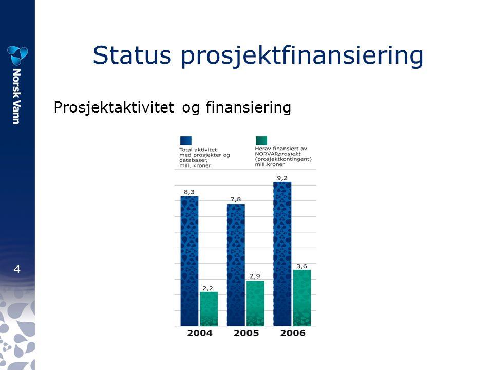 4 Status prosjektfinansiering Prosjektaktivitet og finansiering