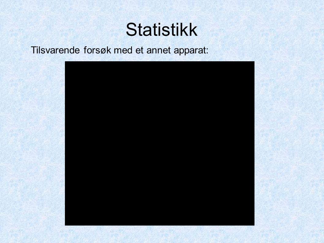 Statistikk Tilsvarende forsøk med et annet apparat: