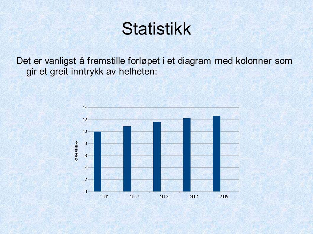 Statistikk Antall krone012345 Gunstige utfall1510 51 Dersom vi teller opp utfallene, så får vi følgende tabell: