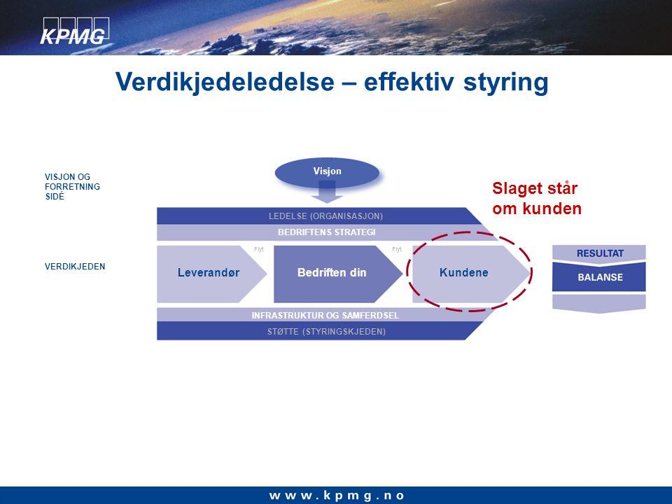 INFRASTRUKTUR OG SAMFERDSEL Visjon LEDELSE (ORGANISASJON) BEDRIFTENS STRATEGI Leverandør STØTTE (STYRINGSKJEDEN) Teknologi – Prosess - Mål – Beste praksis FagMarkedLedelse Flyt Bedriften dinKundene Flyt VISJON OG FORRETNING SIDÉ VERDIKJEDEN Slaget står om kunden Verdikjedeledelse – effektiv styring