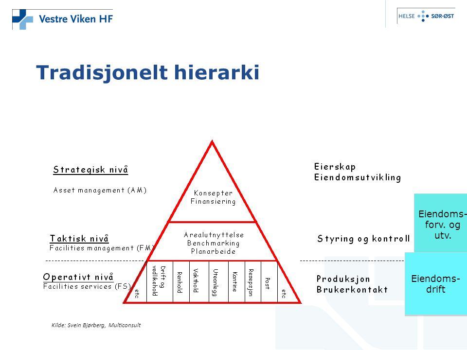 Tradisjonelt hierarki Kilde: Svein Bjørberg, Multiconsult Eiendoms- forv. og utv. Eiendoms- forv. og utv. Eiendoms- drift Eiendoms- drift