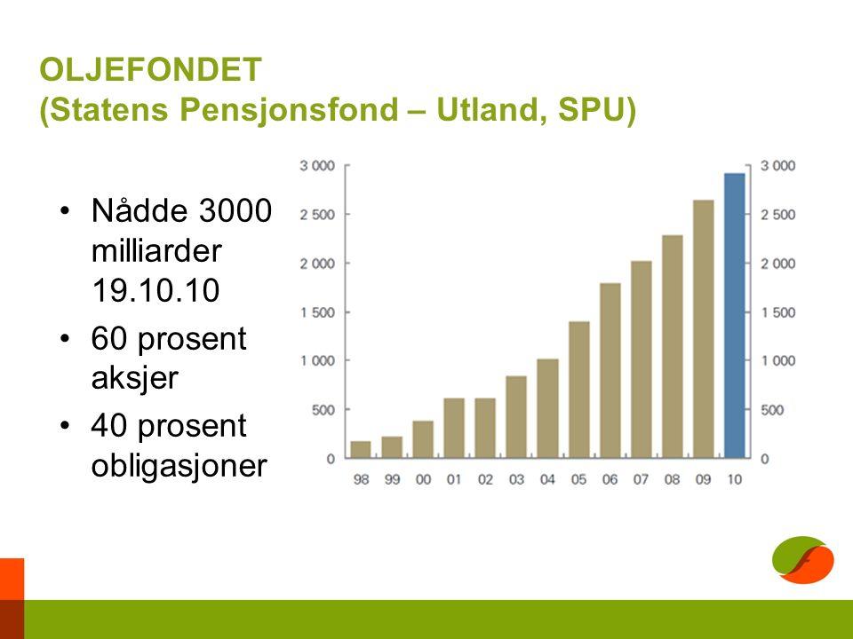 OLJEFONDET (Statens Pensjonsfond – Utland, SPU) Nådde 3000 milliarder 19.10.10 60 prosent aksjer 40 prosent obligasjoner