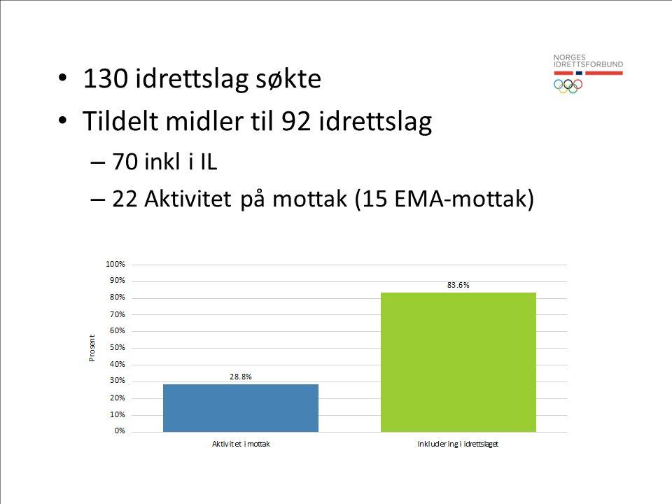 130 idrettslag søkte Tildelt midler til 92 idrettslag – 70 inkl i IL – 22 Aktivitet på mottak (15 EMA-mottak)