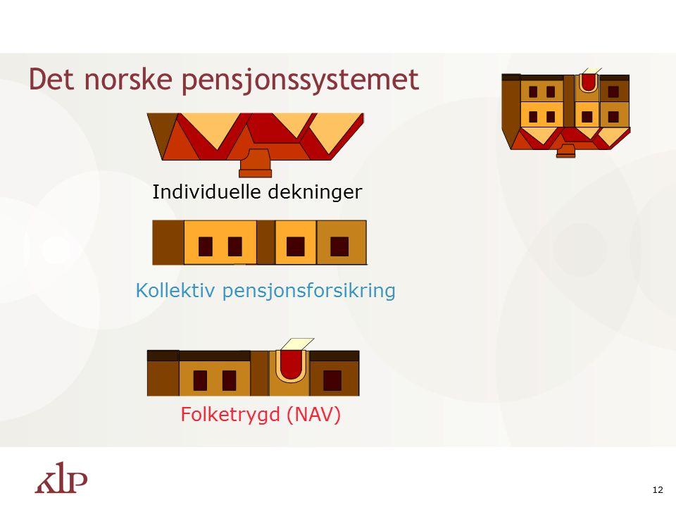12 Det norske pensjonssystemet Individuelle dekninger Folketrygd (NAV) Kollektiv pensjonsforsikring