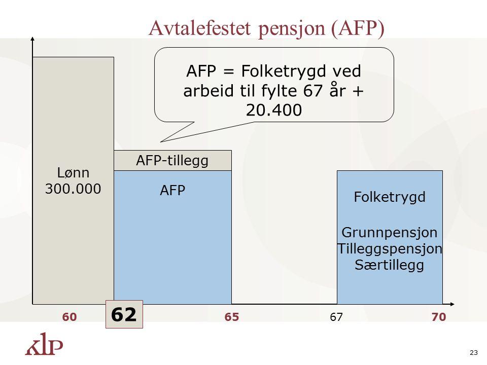 23 Lønn 300.000 60656770 Folketrygd AFP AFP-tillegg AFP = Folketrygd ved arbeid til fylte 67 år + 20.400 Grunnpensjon Tilleggspensjon Særtillegg 62 Avtalefestet pensjon (AFP)