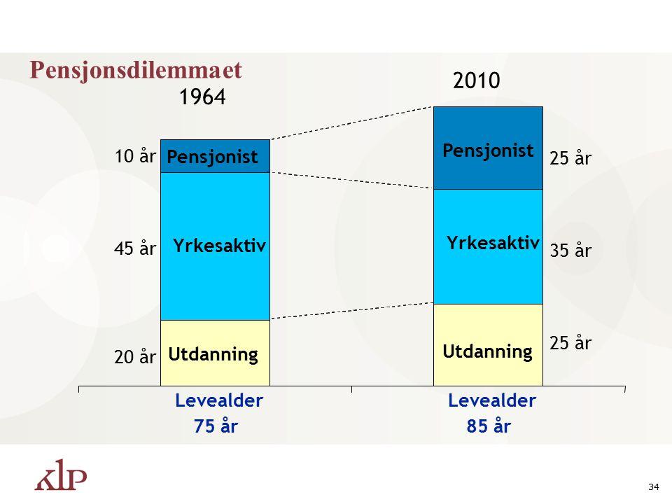 34 1964 2010 Levealder 75 år Levealder 85 år Pensjonist 20 år 25 år 35 år 25 år 45 år 10 år Yrkesaktiv Utdanning Yrkesaktiv Pensjonist Utdanning Pensjonsdilemmaet