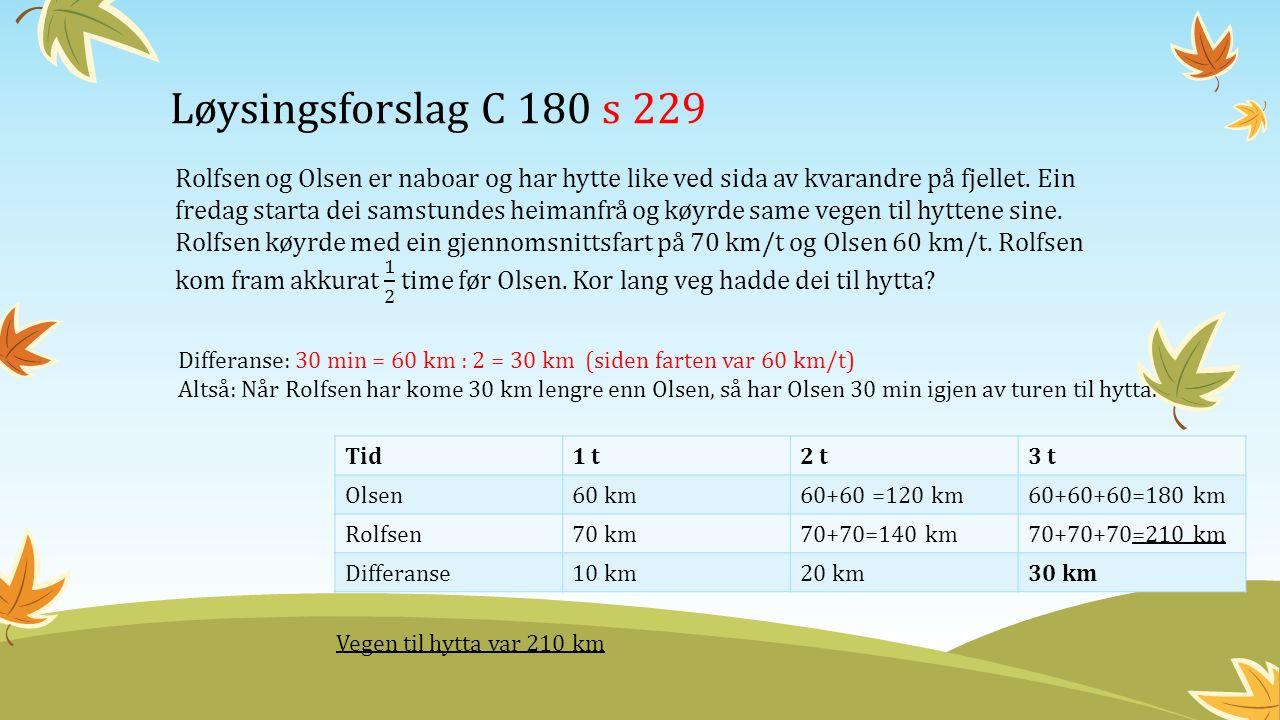 Løysingsforslag C 180 s 229 Differanse: 30 min = 60 km : 2 = 30 km (siden farten var 60 km/t) Altså: Når Rolfsen har kome 30 km lengre enn Olsen, så har Olsen 30 min igjen av turen til hytta.