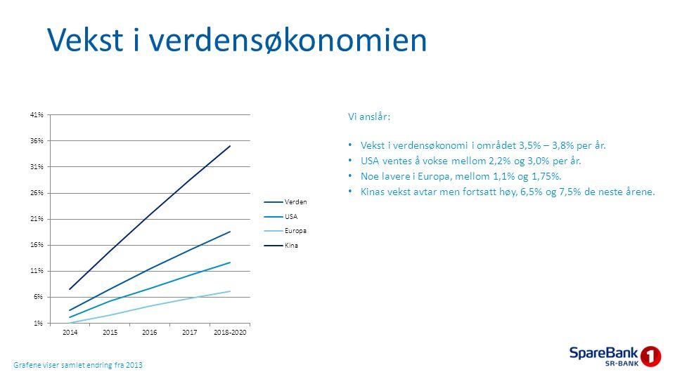 Vekst i verdensøkonomien Vi anslår: Vekst i verdensøkonomi i området 3,5% – 3,8% per år. USA ventes å vokse mellom 2,2% og 3,0% per år. Noe lavere i E