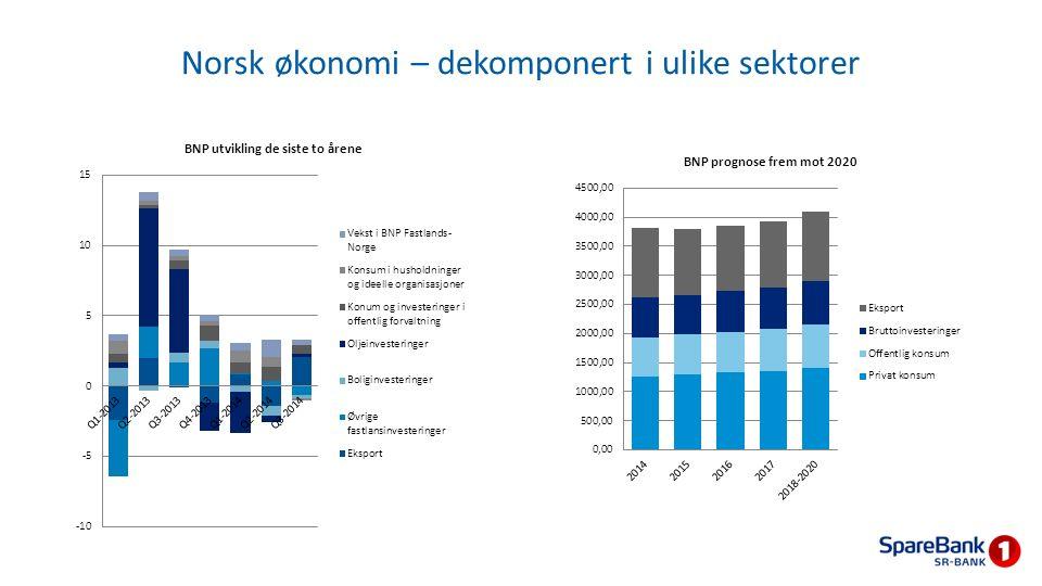 Norsk økonomi – dekomponert i ulike sektorer