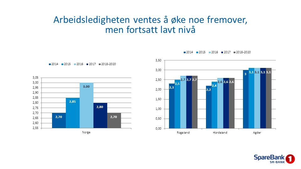 Arbeidsledigheten ventes å øke noe fremover, men fortsatt lavt nivå