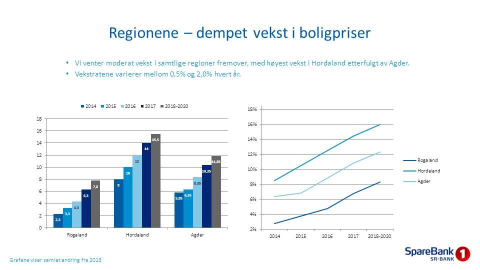 Regionene – dempet vekst i boligpriser Vi venter moderat vekst i samtlige regioner fremover, med høyest vekst i Hordaland etterfulgt av Agder. Vekstra