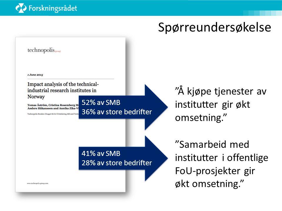 52% av SMB 36% av store bedrifter 52% av SMB 36% av store bedrifter Å kjøpe tjenester av institutter gir økt omsetning. 41% av SMB 28% av store bedrifter 41% av SMB 28% av store bedrifter Samarbeid med institutter i offentlige FoU-prosjekter gir økt omsetning. Spørreundersøkelse