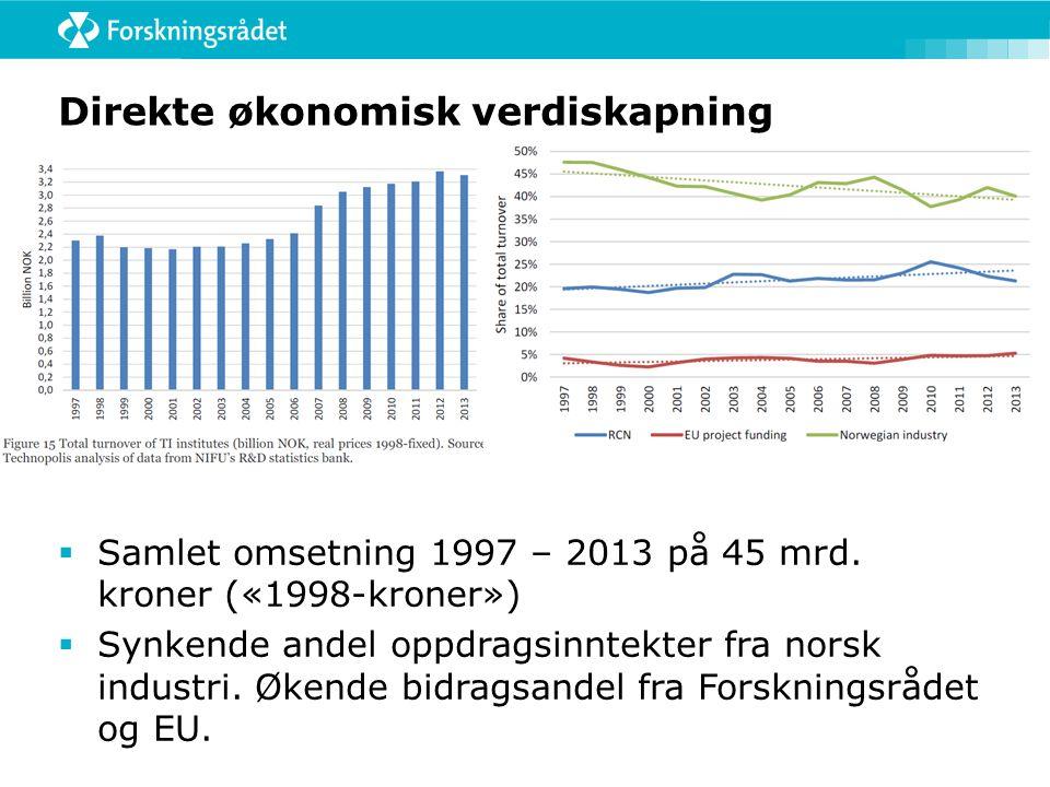 Direkte økonomisk verdiskapning  Samlet omsetning 1997 – 2013 på 45 mrd. kroner («1998-kroner»)  Synkende andel oppdragsinntekter fra norsk industri