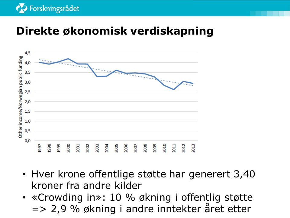 Direkte økonomisk verdiskapning Hver krone offentlige støtte har generert 3,40 kroner fra andre kilder «Crowding in»: 10 % økning i offentlig støtte =