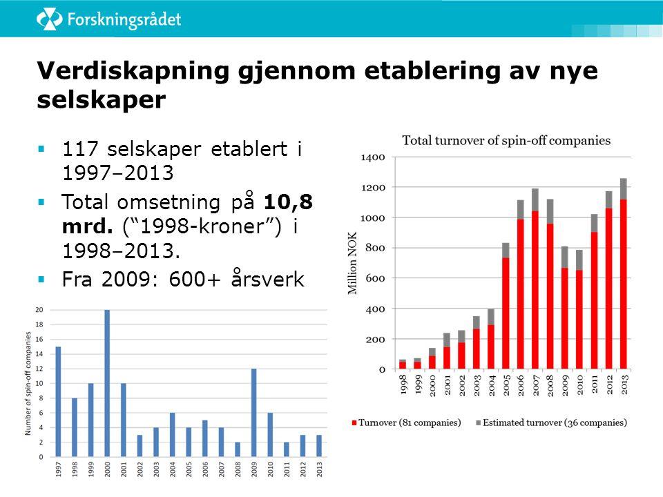 Verdiskapning gjennom etablering av nye selskaper  117 selskaper etablert i 1997–2013  Total omsetning på 10,8 mrd.